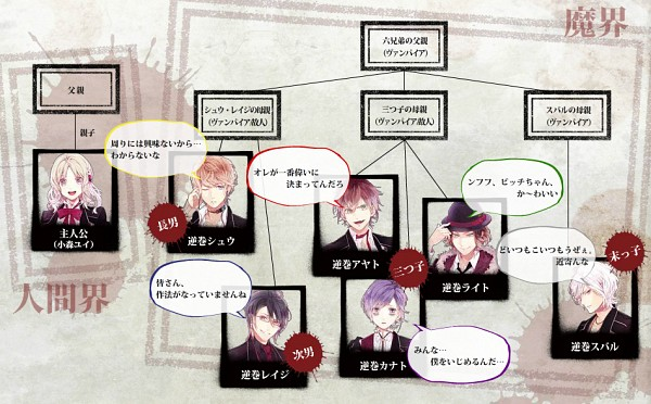 Tags: Anime, IDEA FACTORY, Diabolik Lovers ~Haunted dark bridal~, Komori Yui, Sakamaki Kanato, Sakamaki Shuu, Sakamaki Ayato, Sakamaki Reiji, Sakamaki Laito, Sakamaki Subaru, Family Tree, Official Art